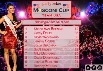 Van Boening Leads Mosconi Cup Team USA Rankings